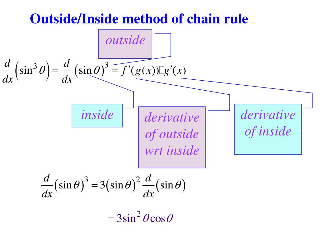 Outside/Inside method of chain rule