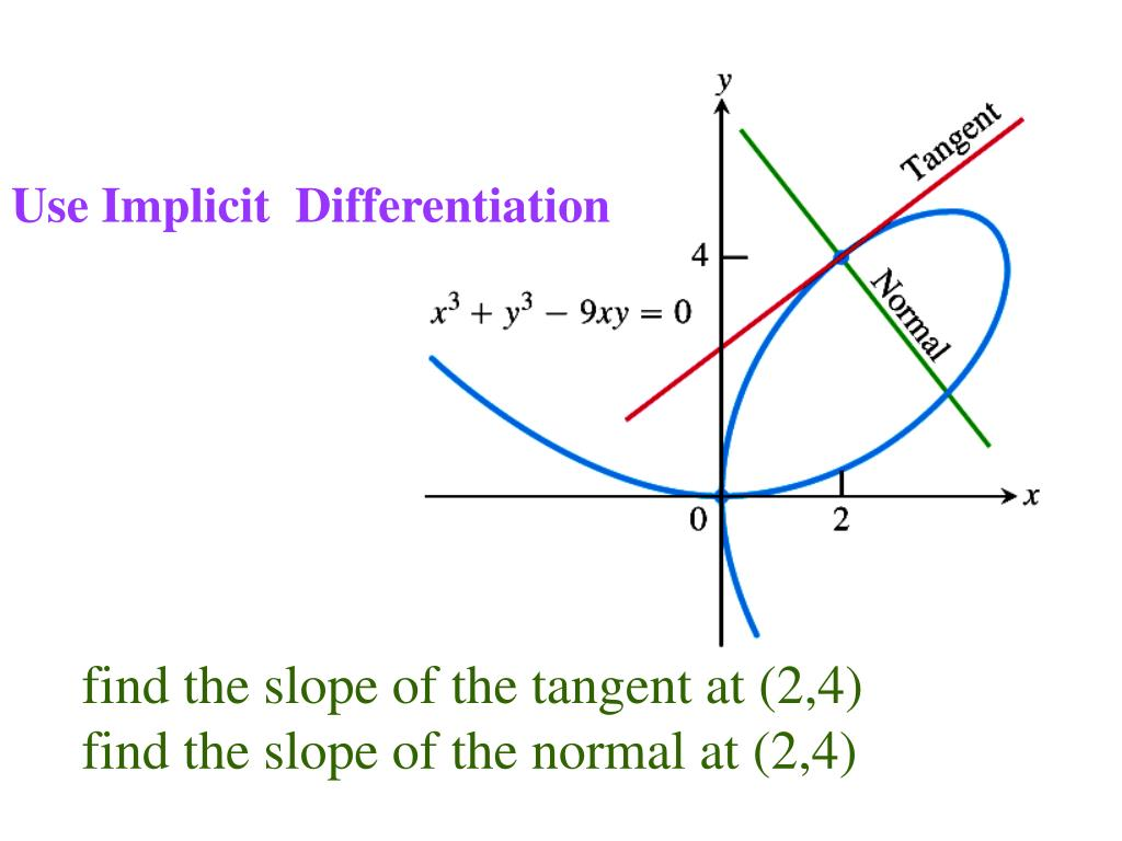 Use Implicit  Differentiation