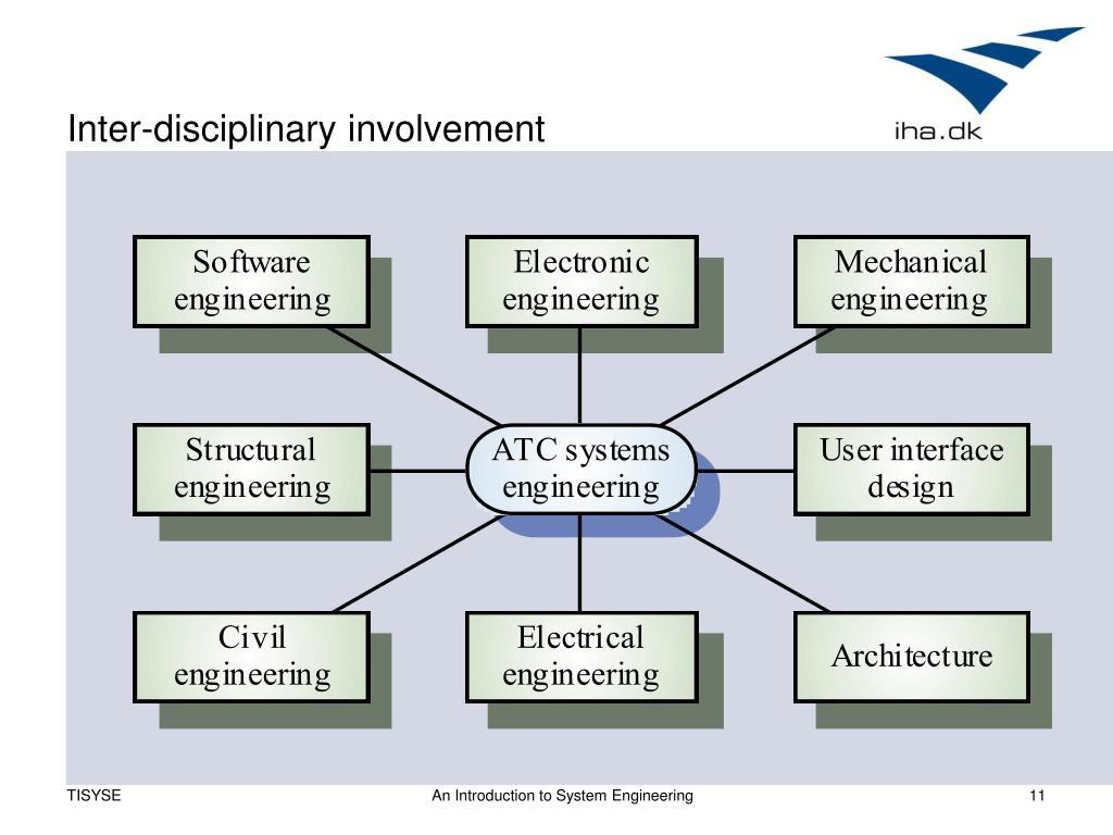 Inter-disciplinary involvement