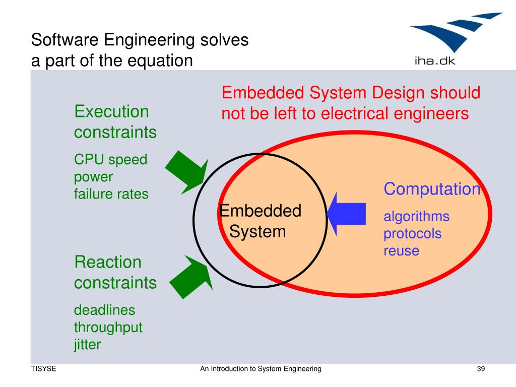 Software Engineering solves
