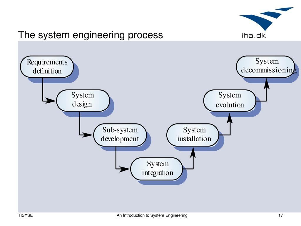 The system engineering process