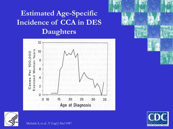Estimated Age-Specific Incidence of CCA in DES Daughters