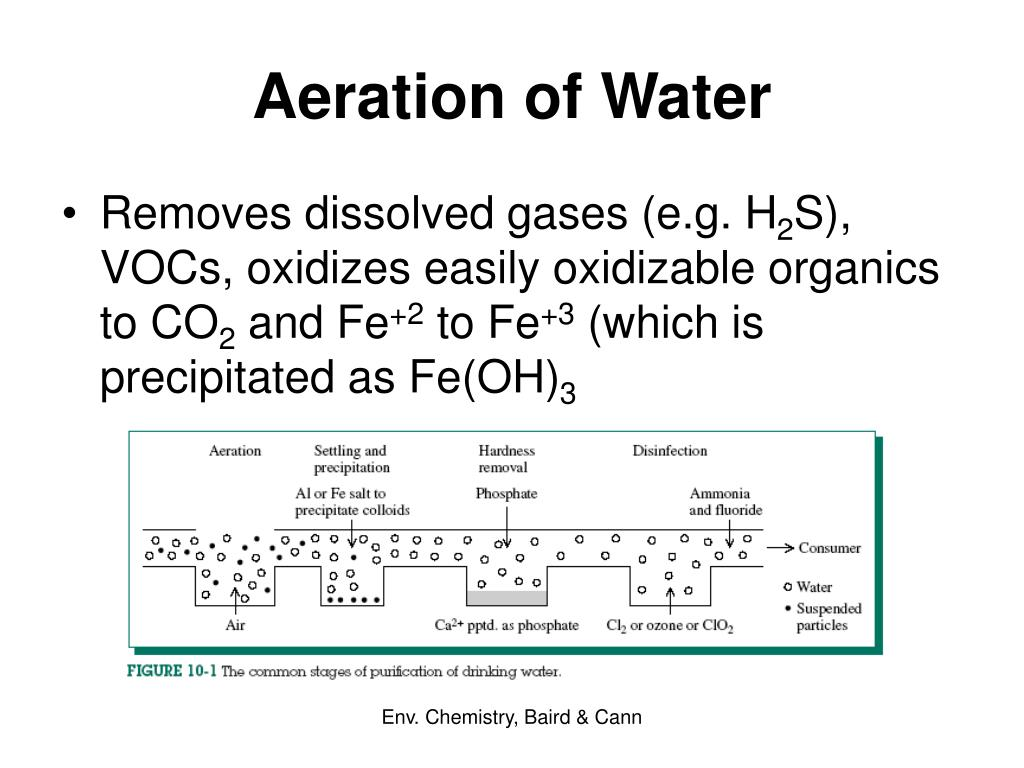 Aeration of Water