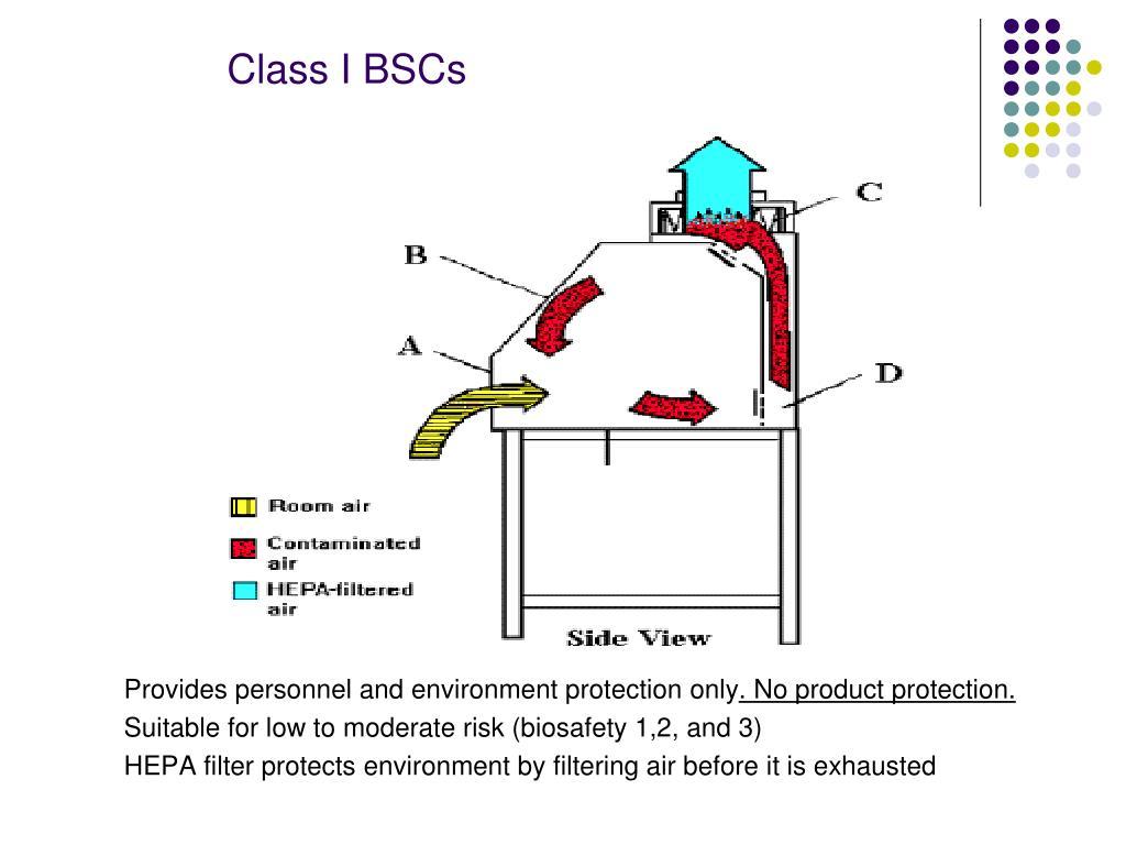 Class I BSCs
