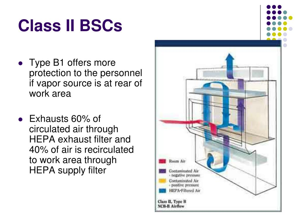 Class II BSCs