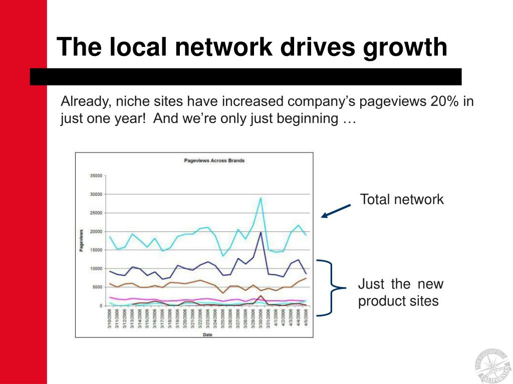 The local network drives growth