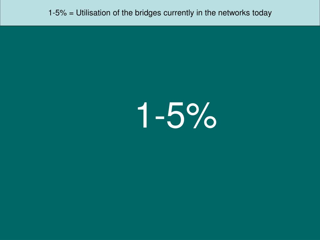 1-5% = Utilisation of the bridges currently in the networks today
