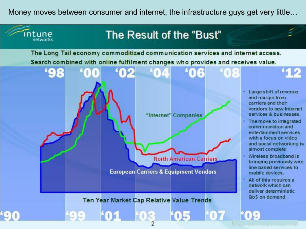 Money moves between consumer and internet, the infrastructure guys get very little…