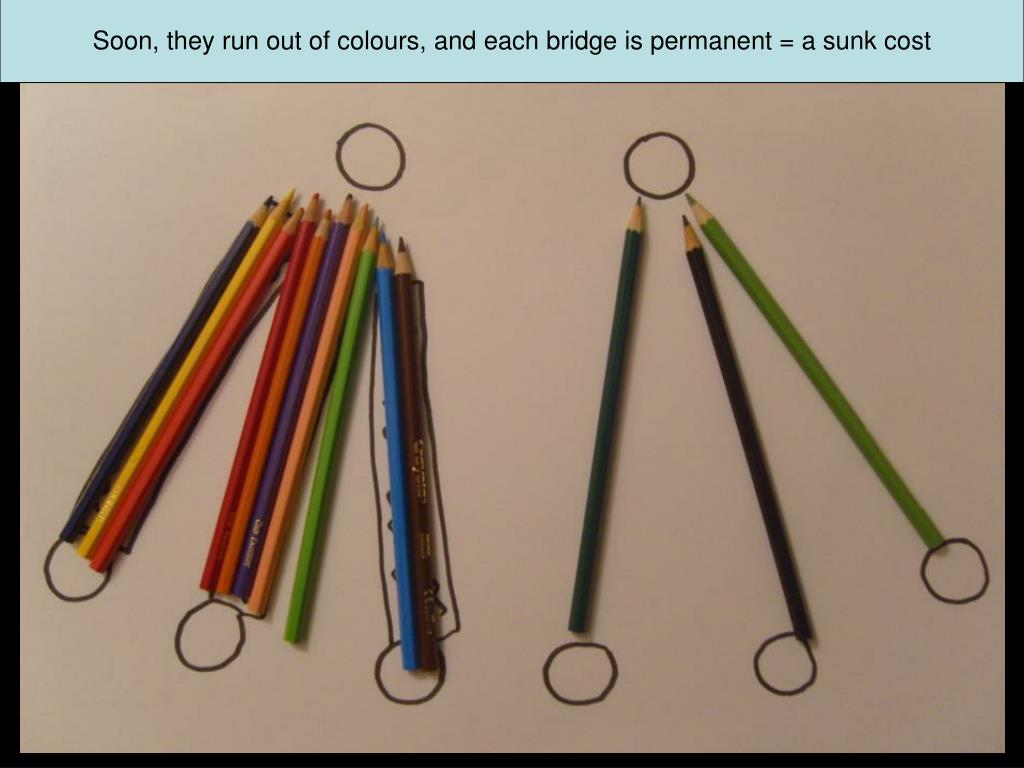 Soon, they run out of colours, and each bridge is permanent = a sunk cost