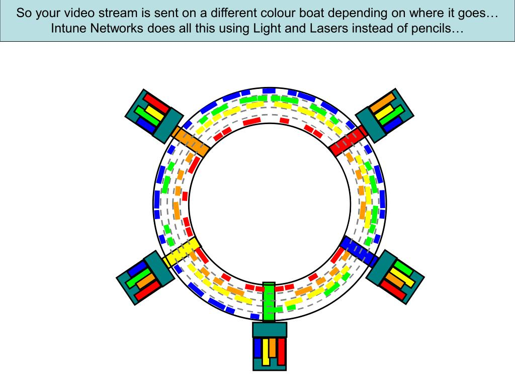 So your video stream is sent on a different colour boat depending on where it goes…