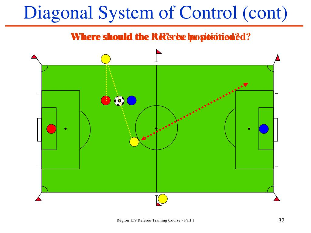 Diagonal System of Control (cont)