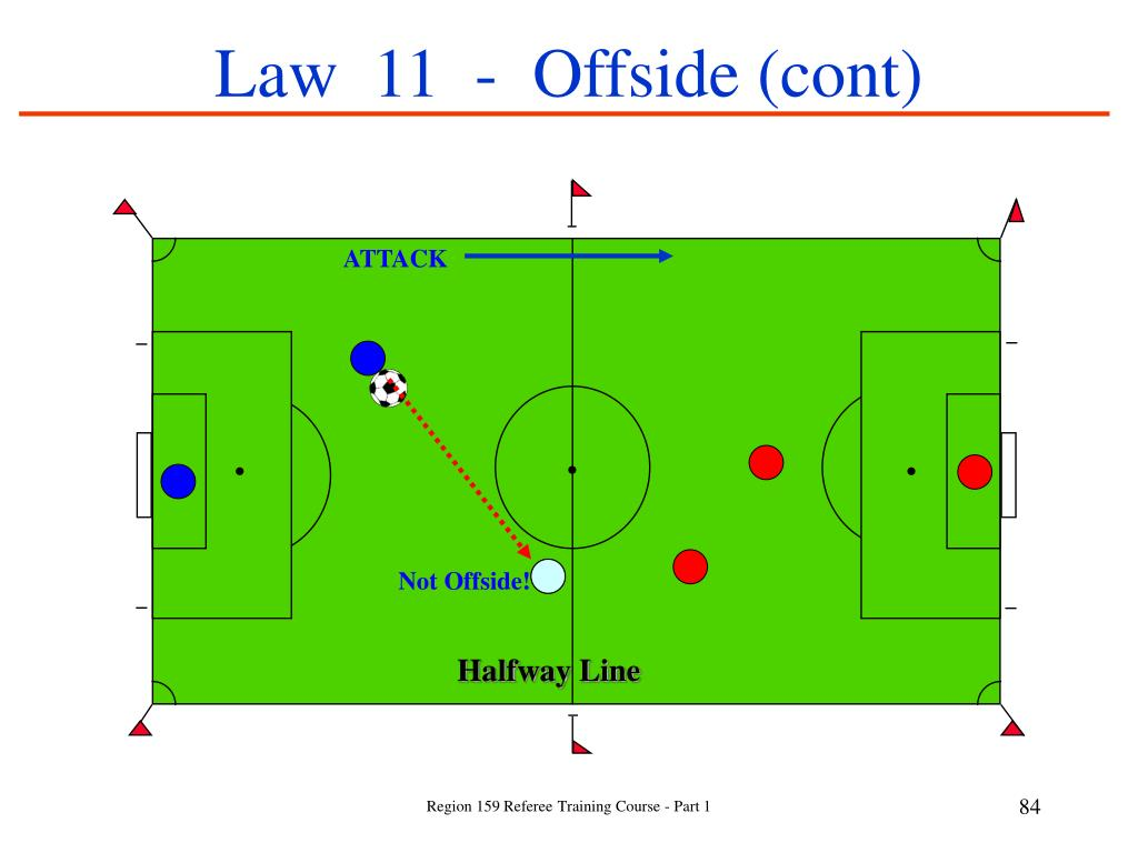 Law  11  -  Offside (cont)