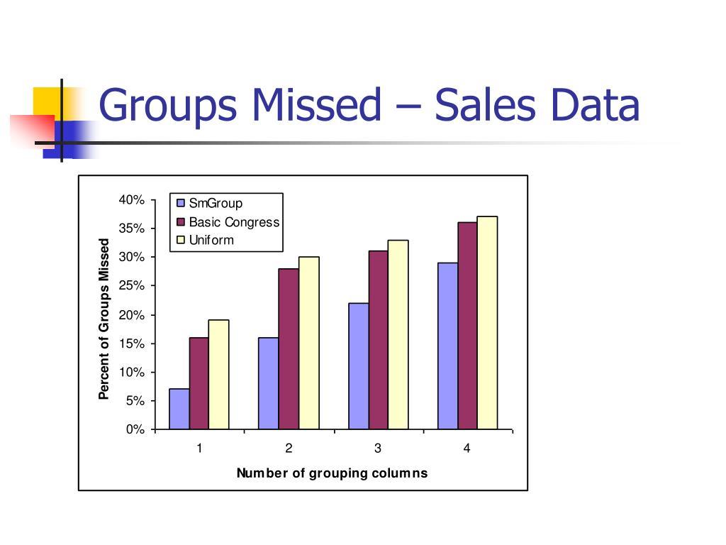 Groups Missed – Sales Data