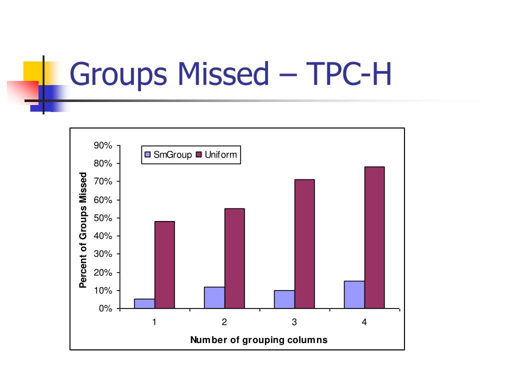 Groups Missed – TPC-H