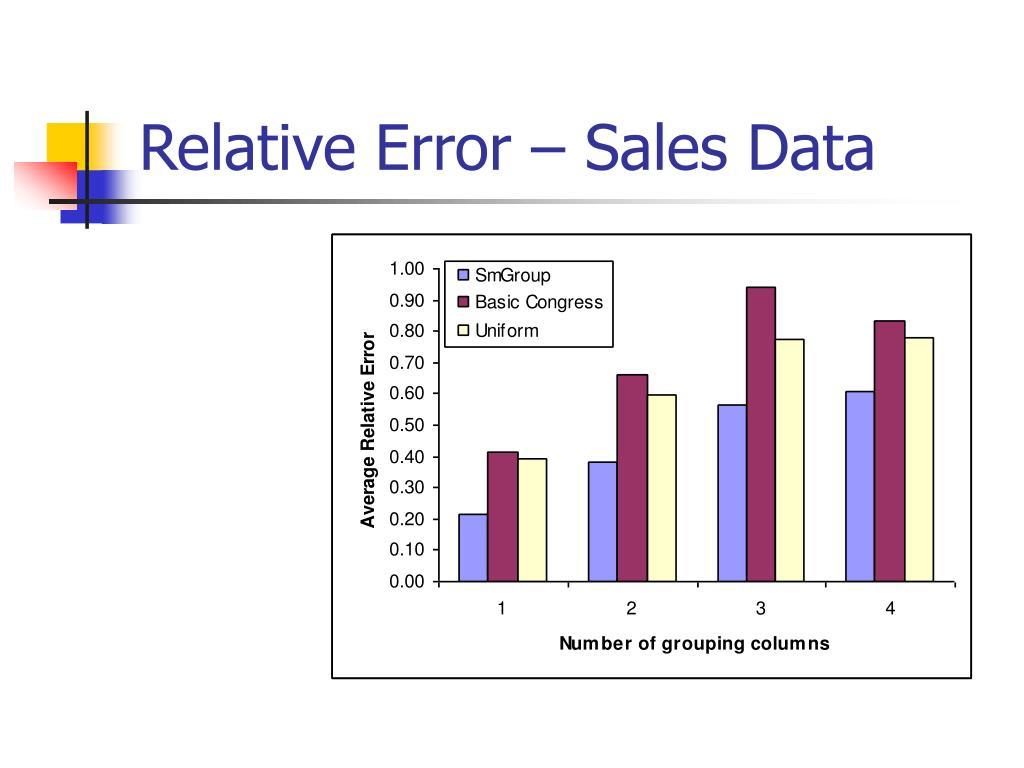 Relative Error – Sales Data