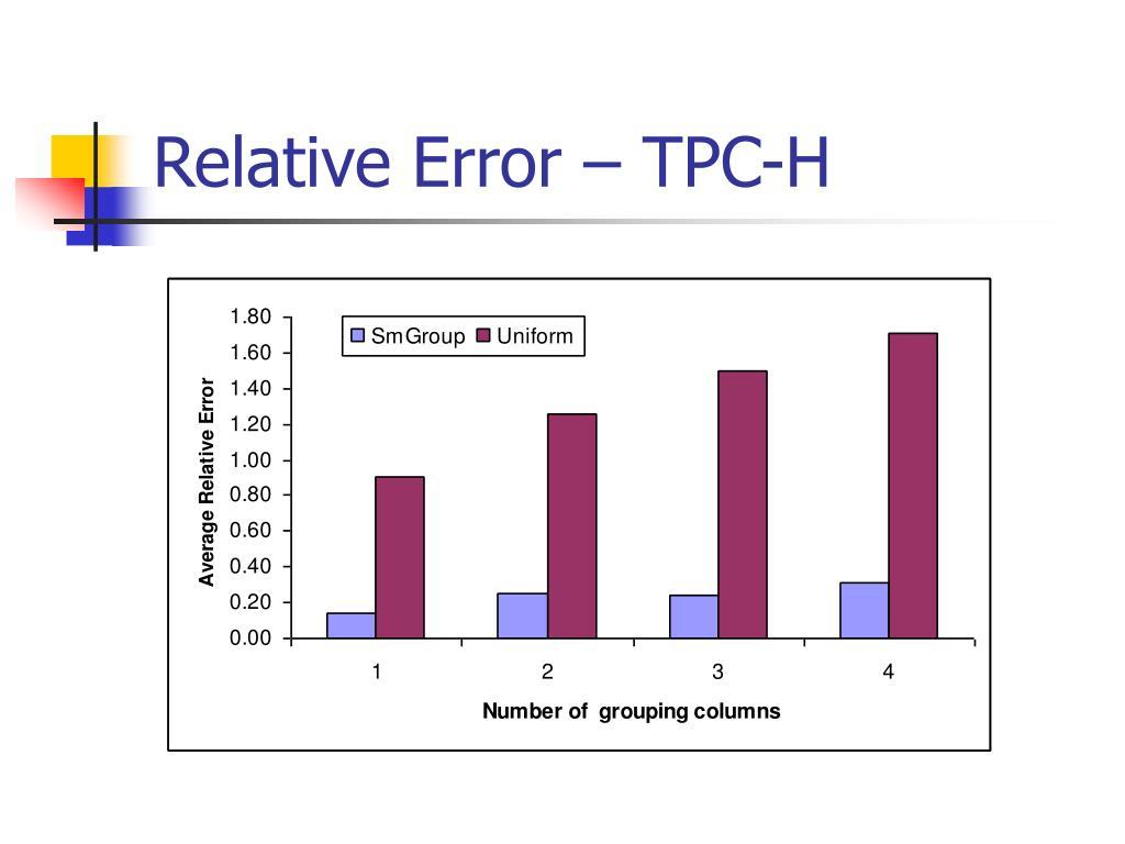 Relative Error – TPC-H