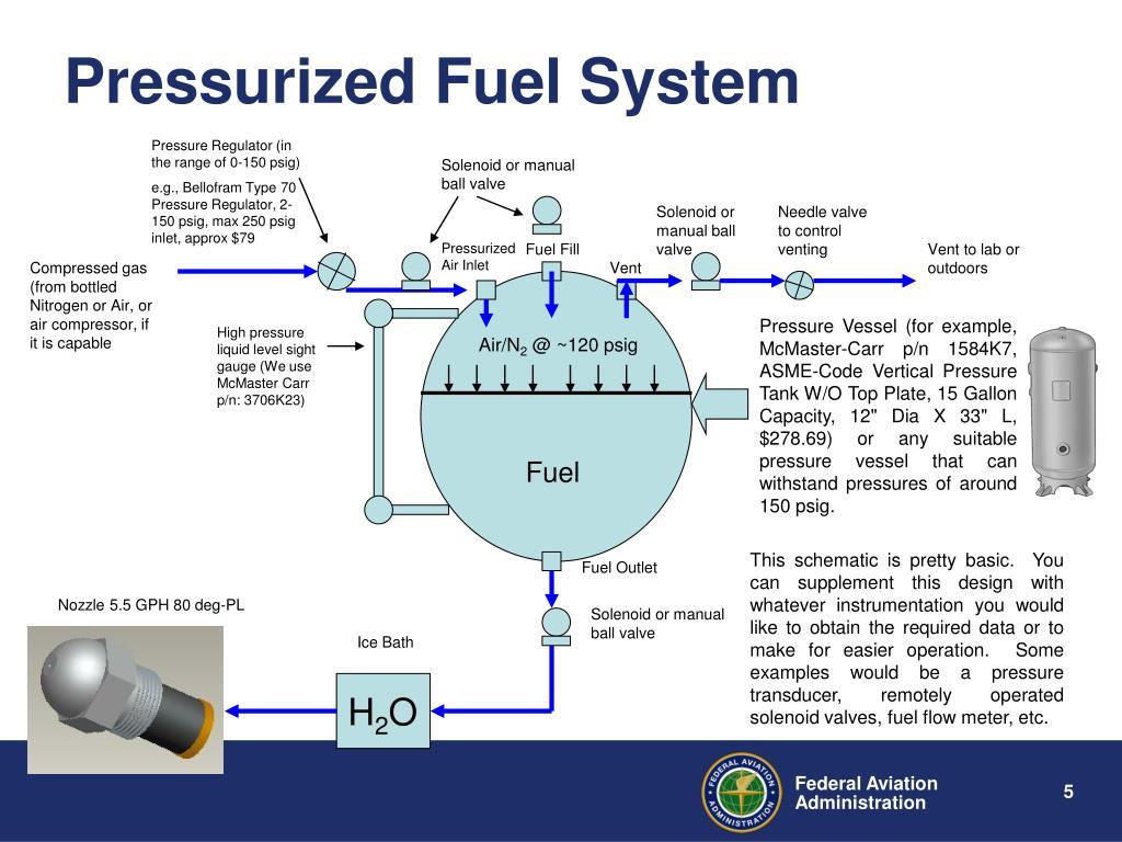 Pressurized Fuel System