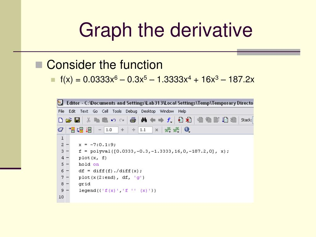 Graph the derivative
