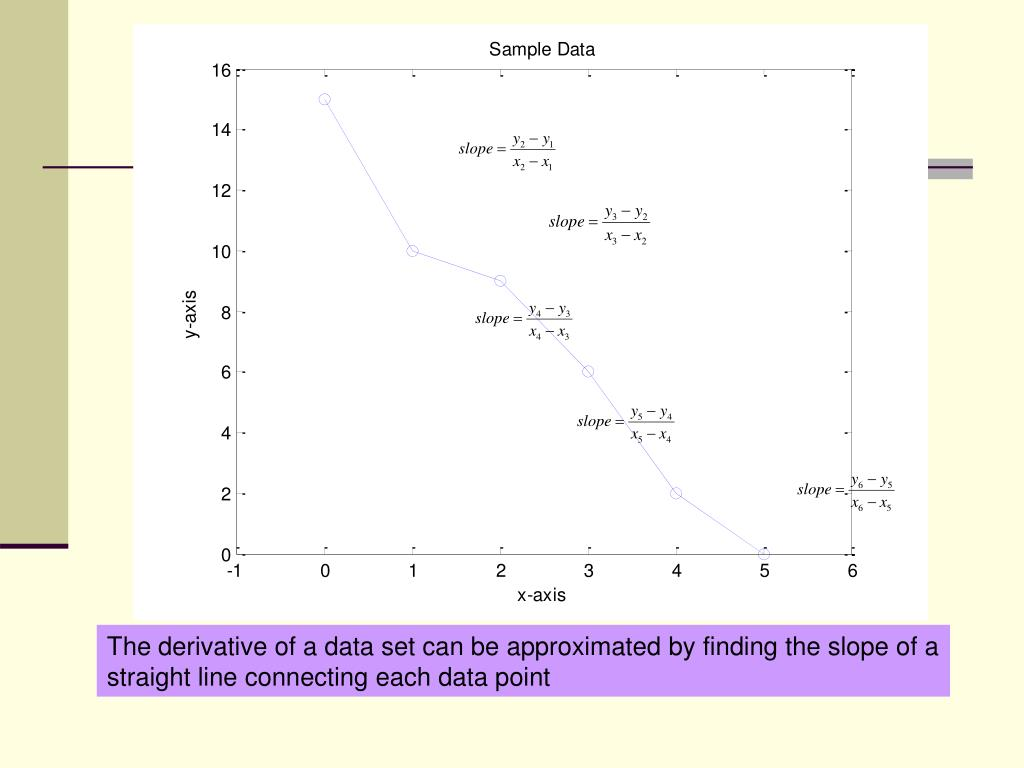 The derivative of a data set can be approximated by finding the slope of a straight line connecting each data point