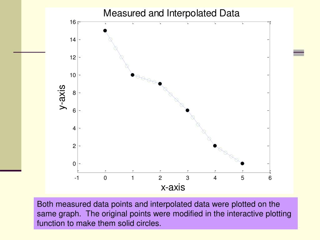 Both measured data points and interpolated data were plotted on the same graph.  The original points were modified in the interactive plotting function to make them solid circles.