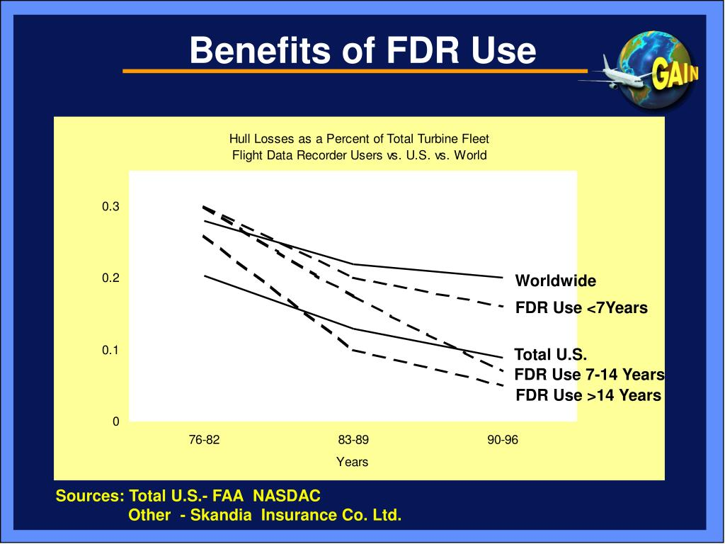 Benefits of FDR Use