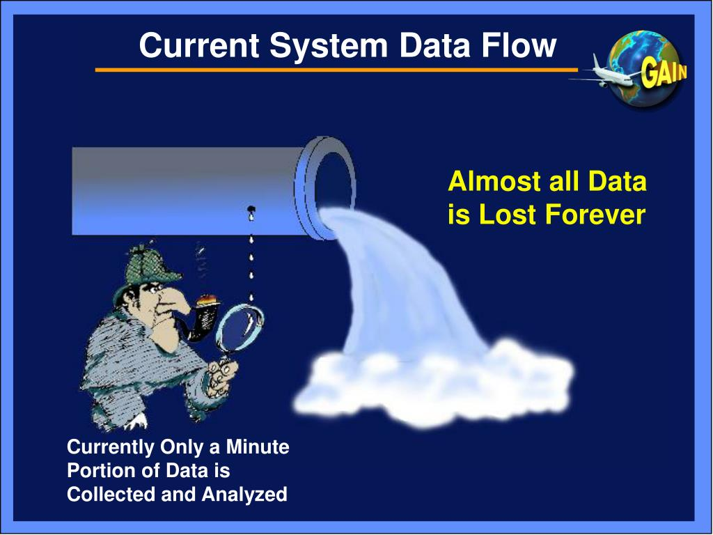 Current System Data Flow
