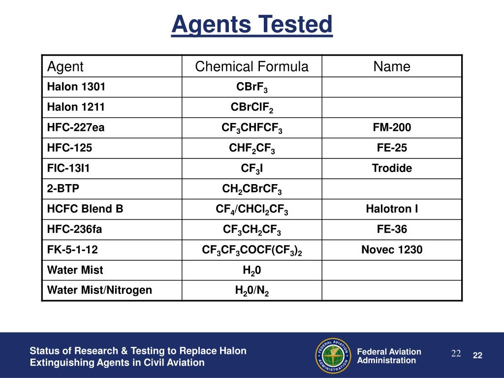 Agents Tested