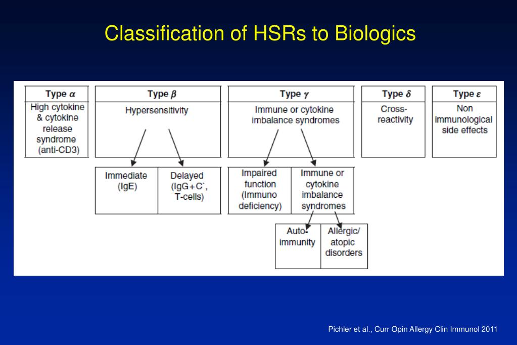 Classification of HSRs to Biologics