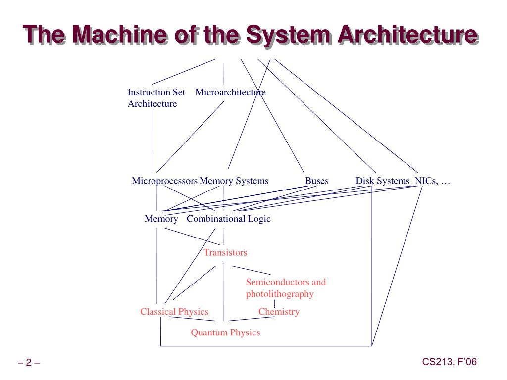 The Machine of the System Architecture