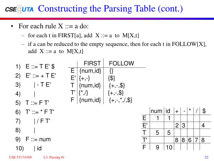 Constructing the Parsing Table (cont.)