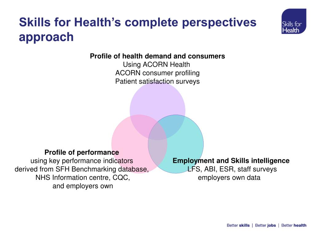 Skills for Health's complete perspectives approach