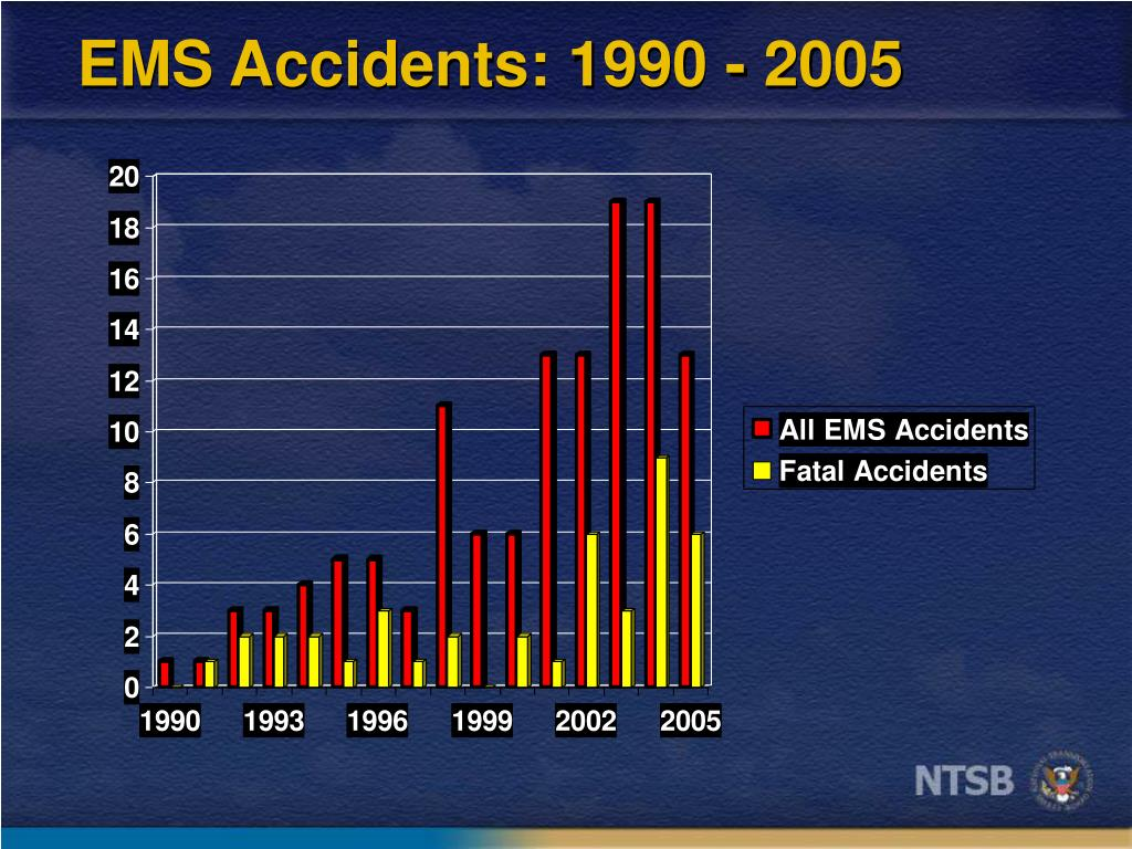 EMS Accidents: 1990 - 2005