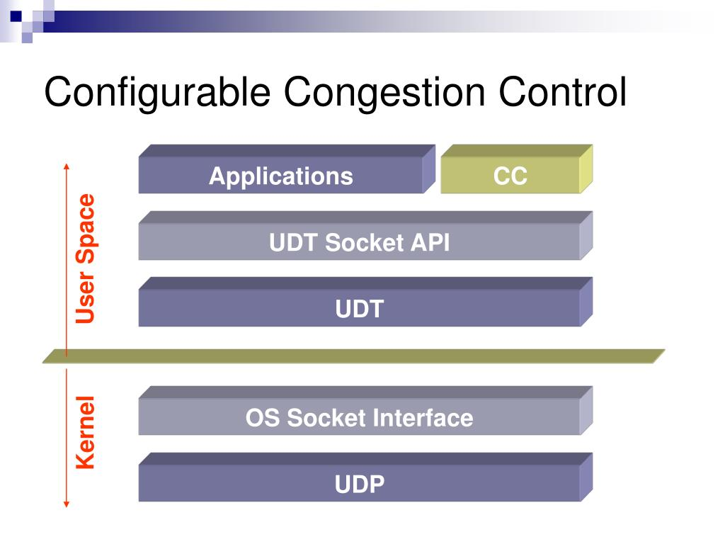 Configurable Congestion Control