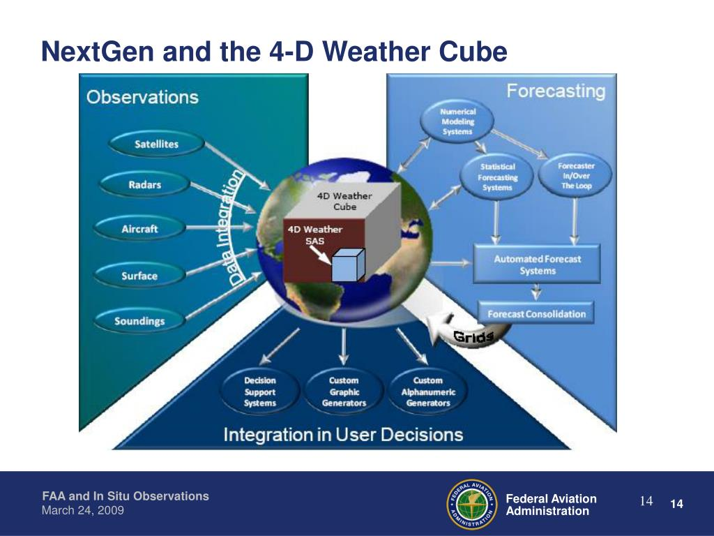 NextGen and the 4-D Weather Cube