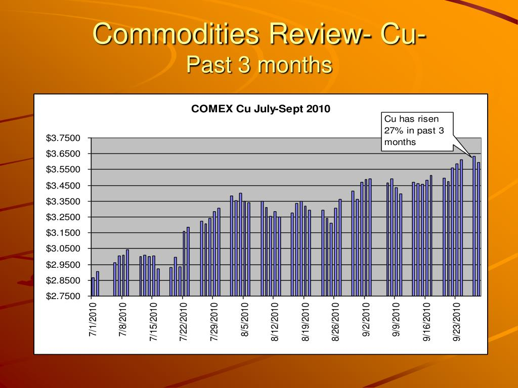 Commodities Review- Cu-