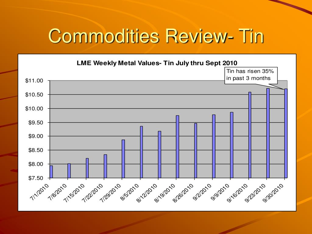 Commodities Review- Tin