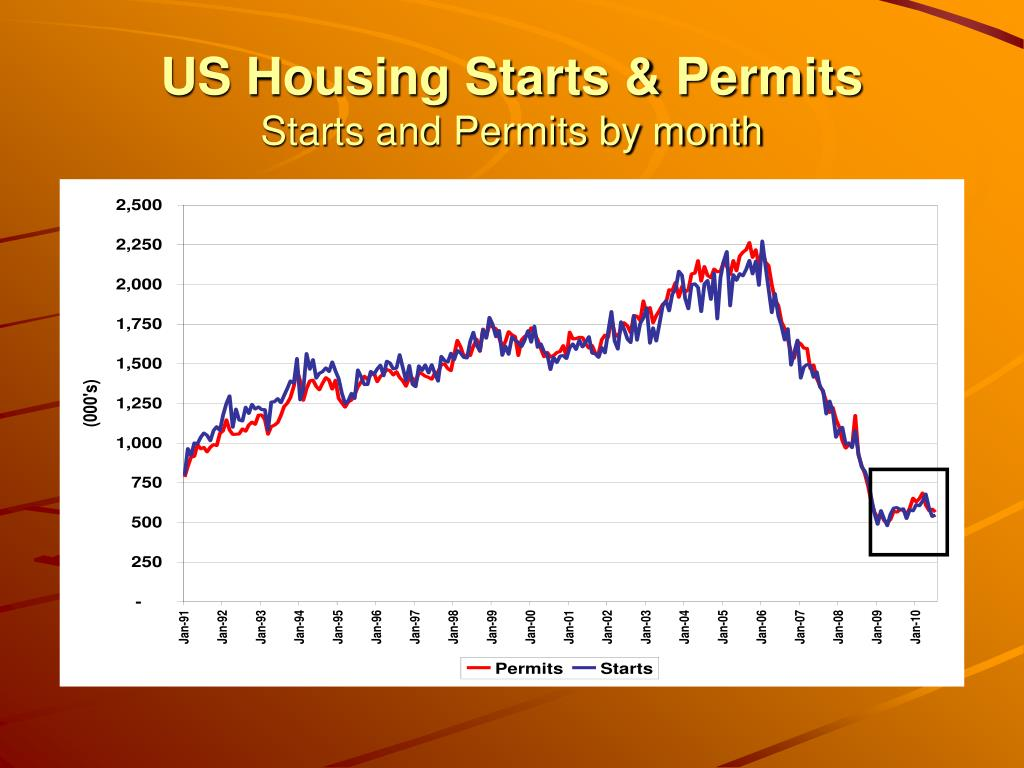 US Housing Starts & Permits