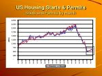 us housing starts permits starts and permits by month