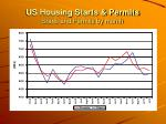 us housing starts permits starts and permits by month7