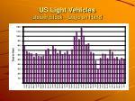 us light vehicles dealer stock days on hand