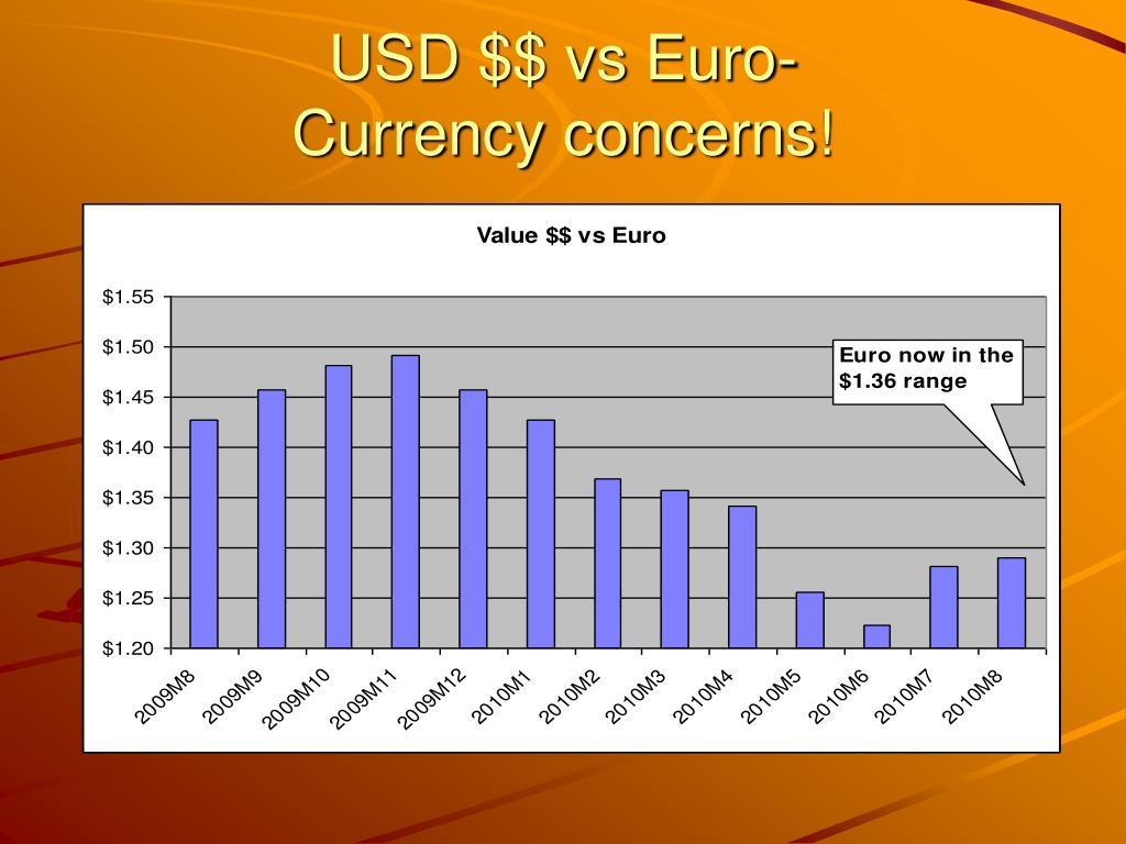 USD $$ vs Euro-