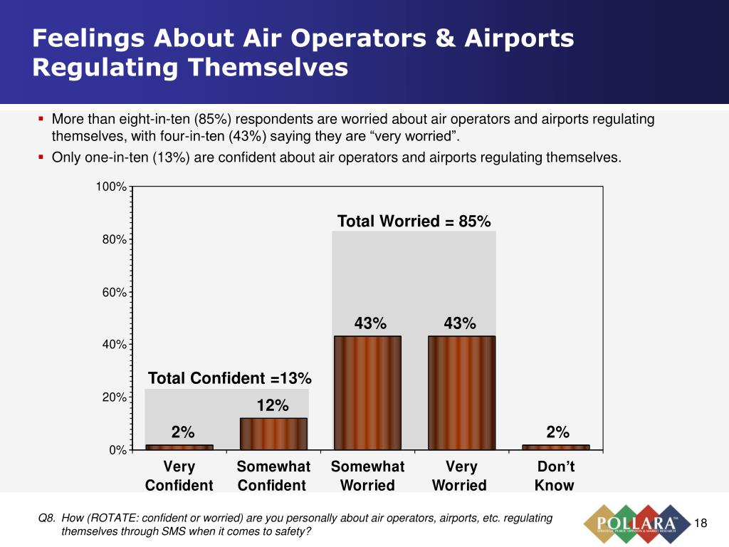 Feelings About Air Operators & Airports Regulating Themselves