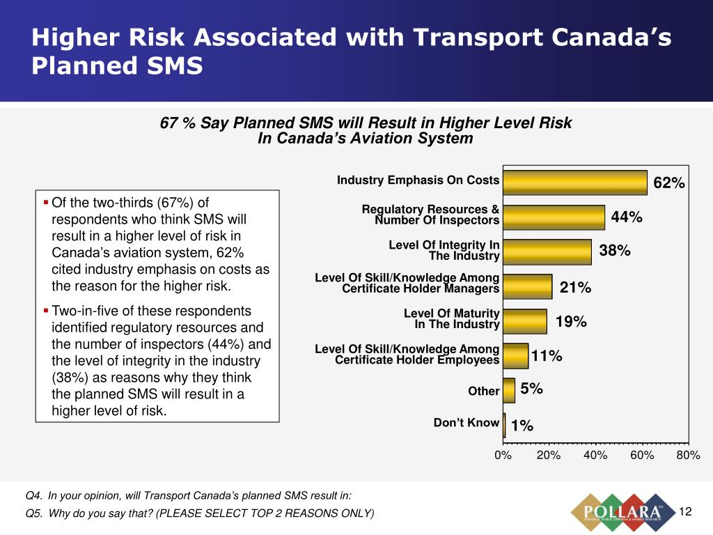 Higher Risk Associated with Transport Canada's Planned SMS