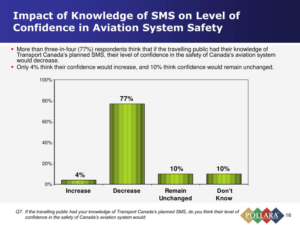 Impact of Knowledge of SMS on Level of Confidence in Aviation System Safety