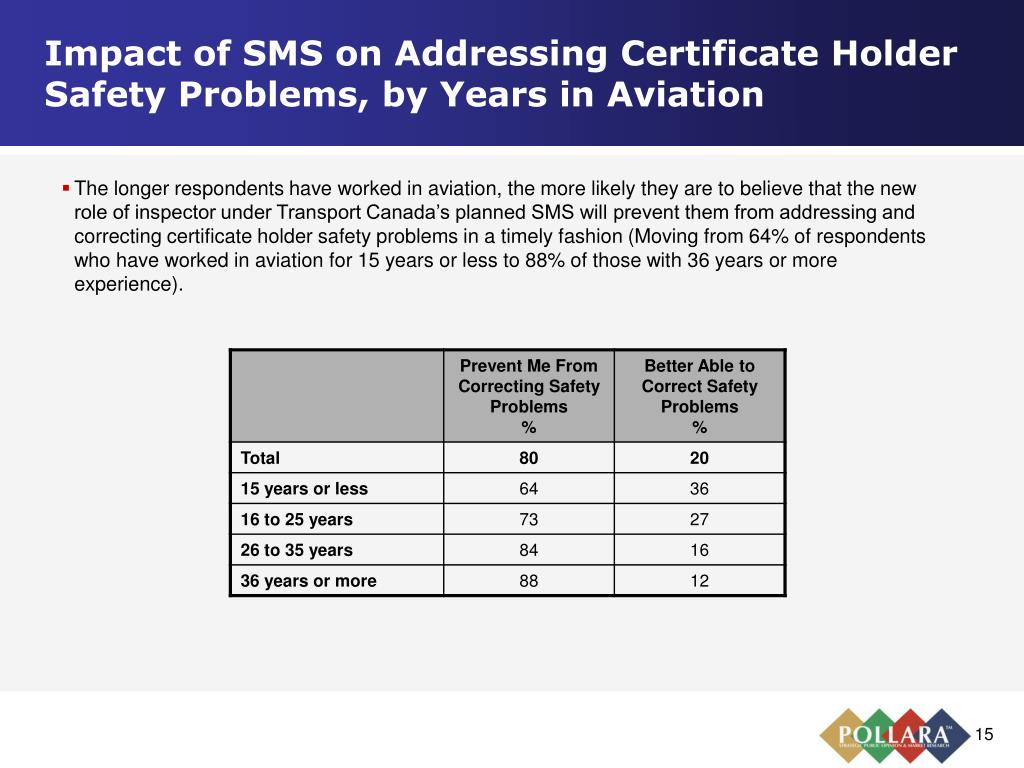 Impact of SMS on Addressing Certificate Holder Safety Problems, by Years in Aviation