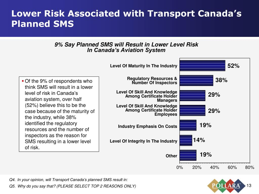 Lower Risk Associated with Transport Canada's