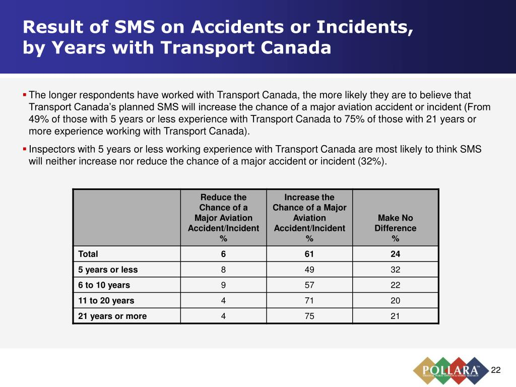 Result of SMS on Accidents or Incidents,