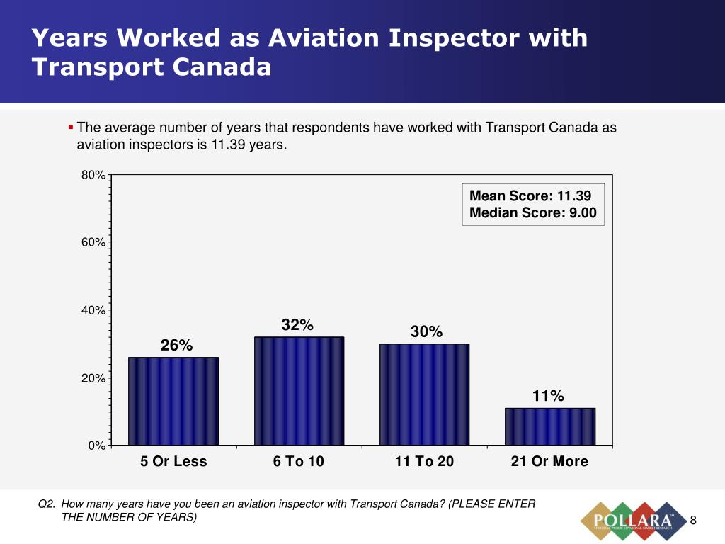 Years Worked as Aviation Inspector with Transport Canada