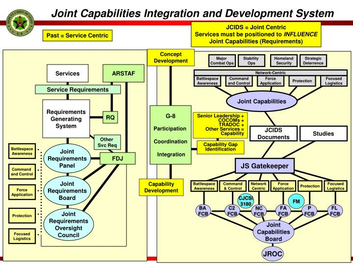 Joint Capabilities Integration and Development System