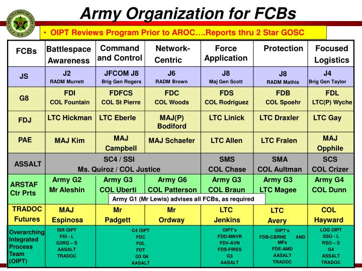 Army Organization for FCBs